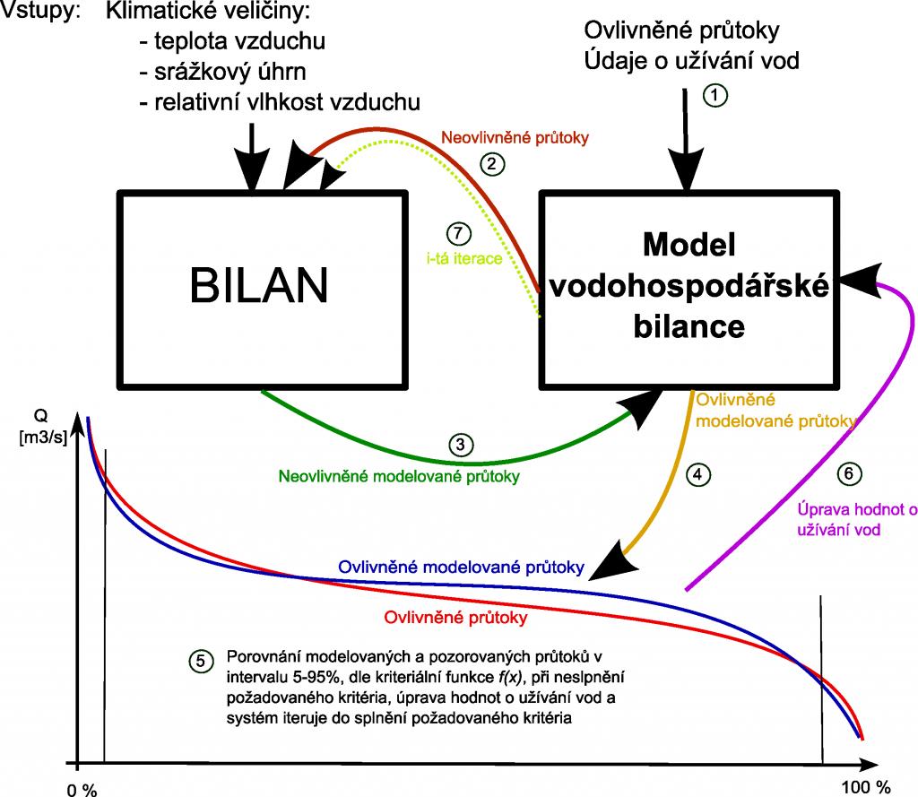 Obr. 14: Schéma propojeného modelu