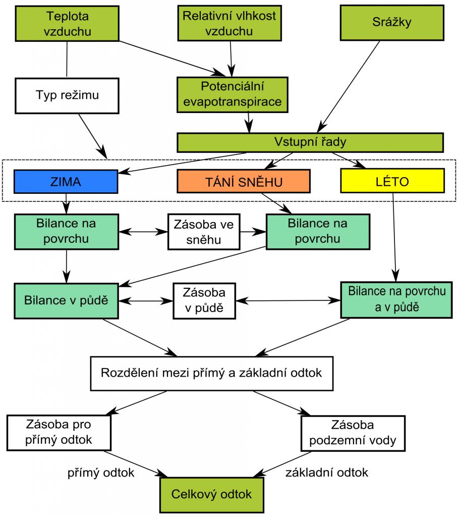 Obr 13: Schéma modelu hydrologické bilance Bilan