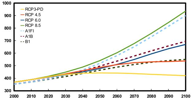 Porovnání koncentrací CO2 [ppm] dle emisních  a RCP