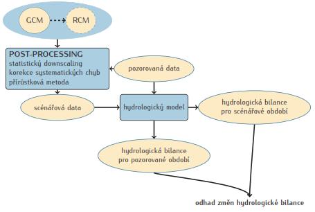 Obr.12: Schéma hydrologického modelování dopadů změny klimatu