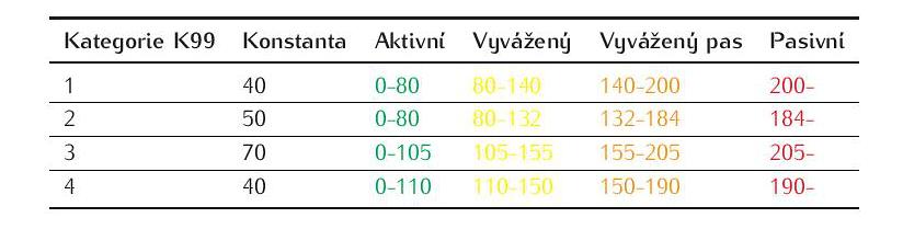 Tab.3: Hodnocení vodních zdrojů pro měsíční časový krok