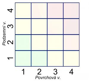 Obrázek 8: Kombinace hodnocení