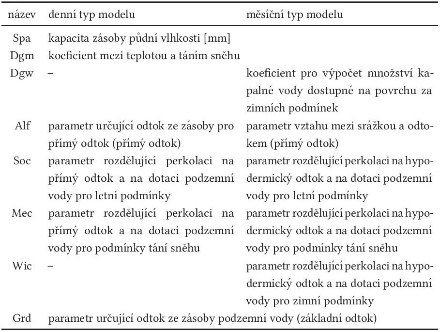 Tab. 5: Parametry modelu bilan