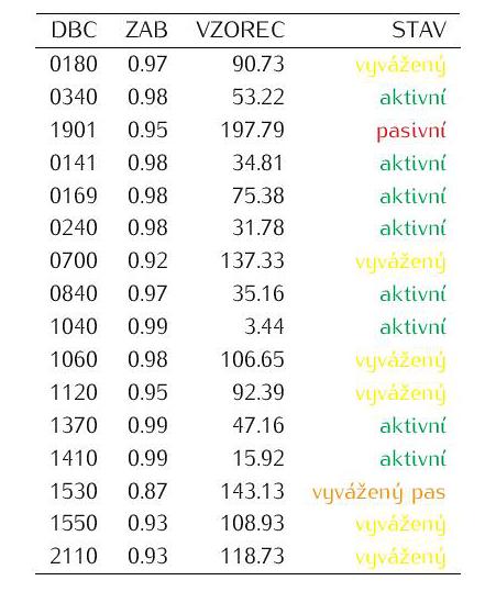 Tabulka 2: Výsledky pro hodnocení v denním časovém kroku.
