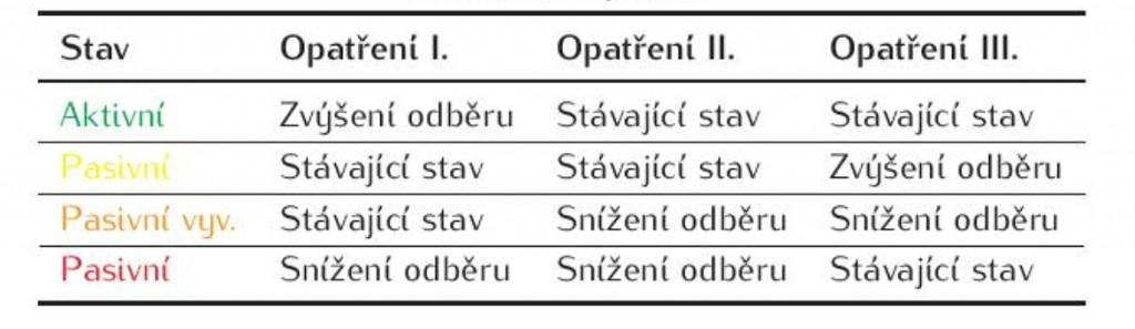 Tabulka 4: Opatření