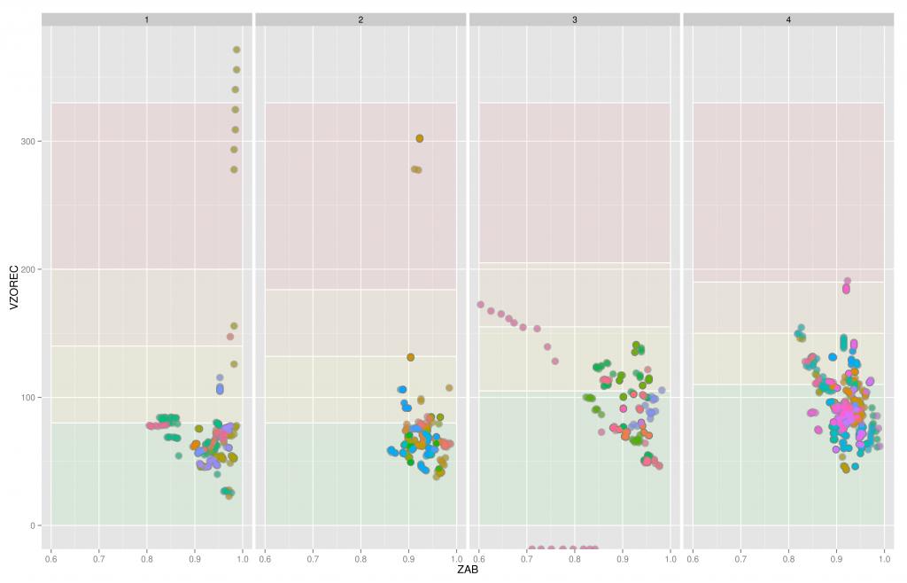 Obr. 17: Porovnání výsledků pro variabilní a konstantní limitní hodnotu (threshold)